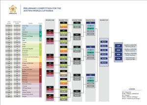 La Ruta de la CONCACAF, camino al Mundial FIFA 2018 en Rusia